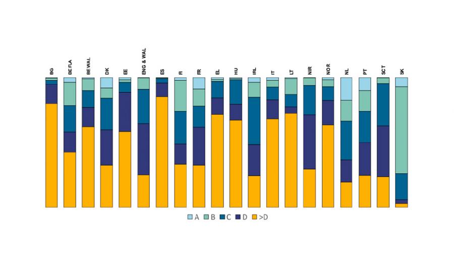 Gráfico del informe Ren On Bill